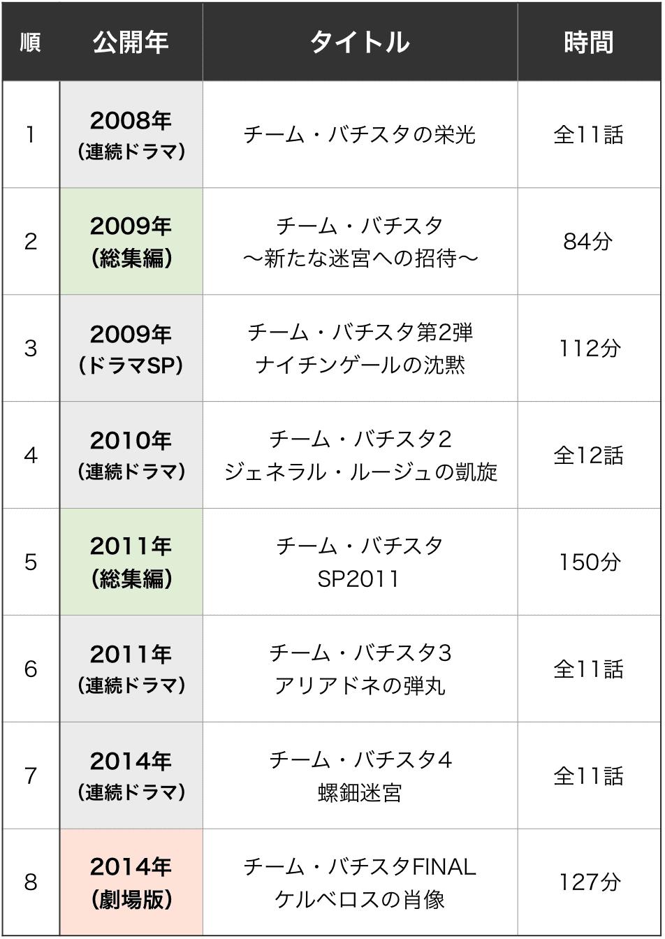 チーム・バチスタ 順番