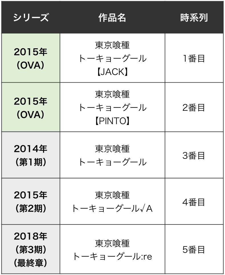 東京グール 時系列