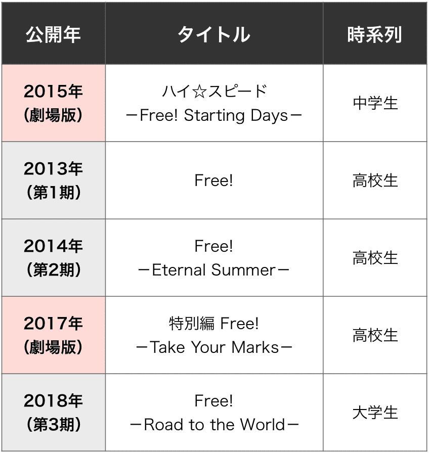 free 時系列