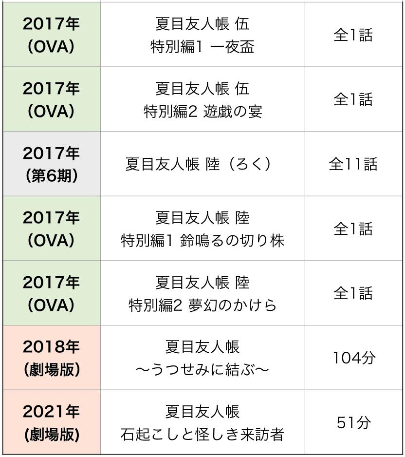 夏目友人帳 順番
